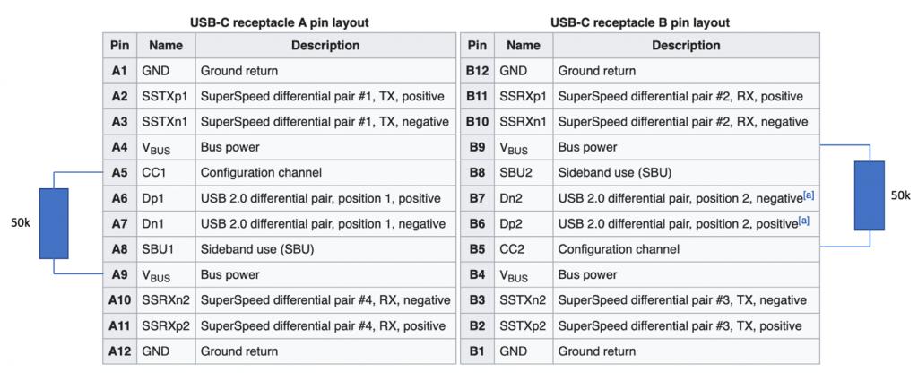 USB-C receptacle A and B pin layouts