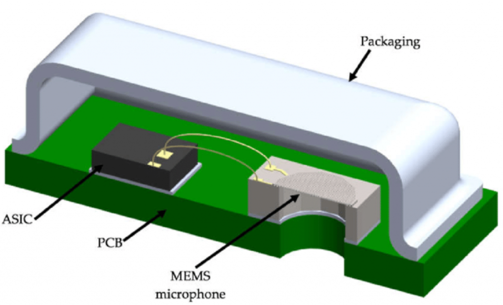 MEMS device is used in a microphone