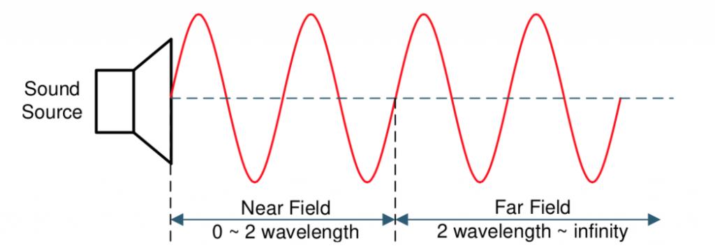 Near Field / Far Field sound projection