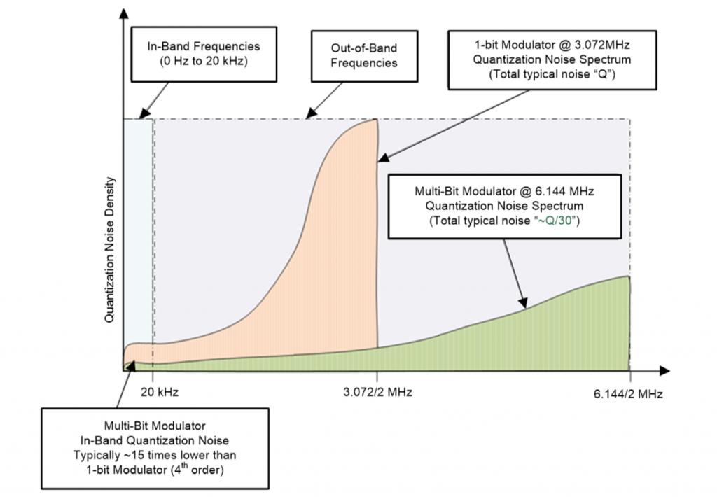 Quantization Noise in 1-bit and 16-bit converters