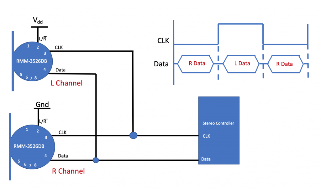 Stereo Implementation with Digital MEMS